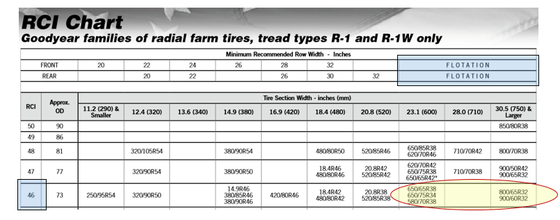 Ag Tire Size Options Rci Chart