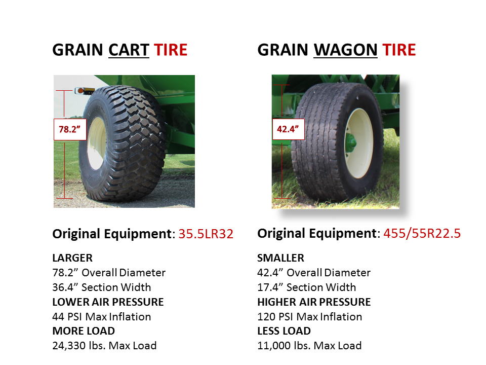 Grain Cart Tire vs Grain Wagon Tire