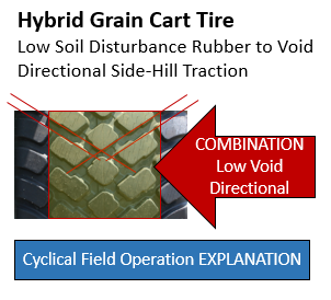 Grain Cart & Wagon TIRE TRENDS
