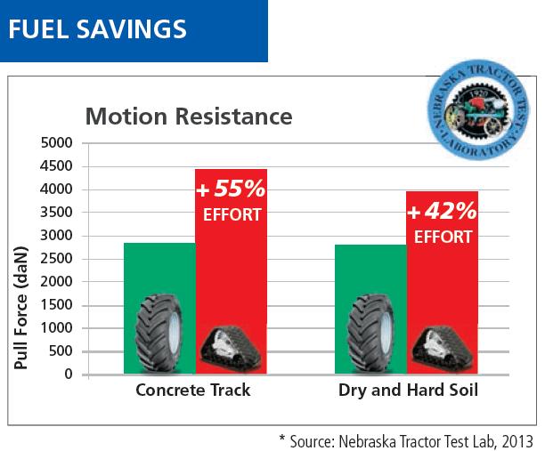 AG Tracks vs Tires: Manufacturer's ANSWER | AGTireTalk