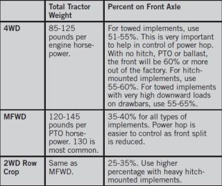 Proper Tractor Ballast Manufacturer S Answer Agtiretalk