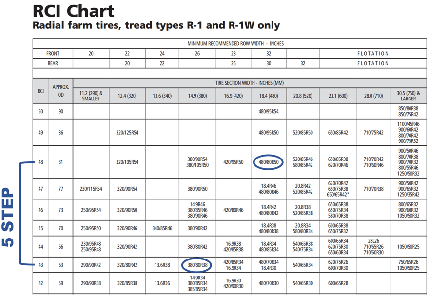 Ag Tire Size Options Conversions Why