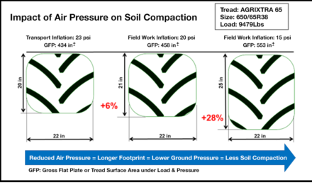 Operator Tips to Reduce Soil Compaction: MANUFACTURER'S ANSWER